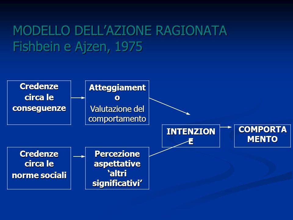 MODELLO DELLAZIONE RAGIONATA Fishbein e Ajzen, 1975 Credenze circa le conseguenze Atteggiament o Valutazione del comportamento INTENZION E COMPORTAMEN