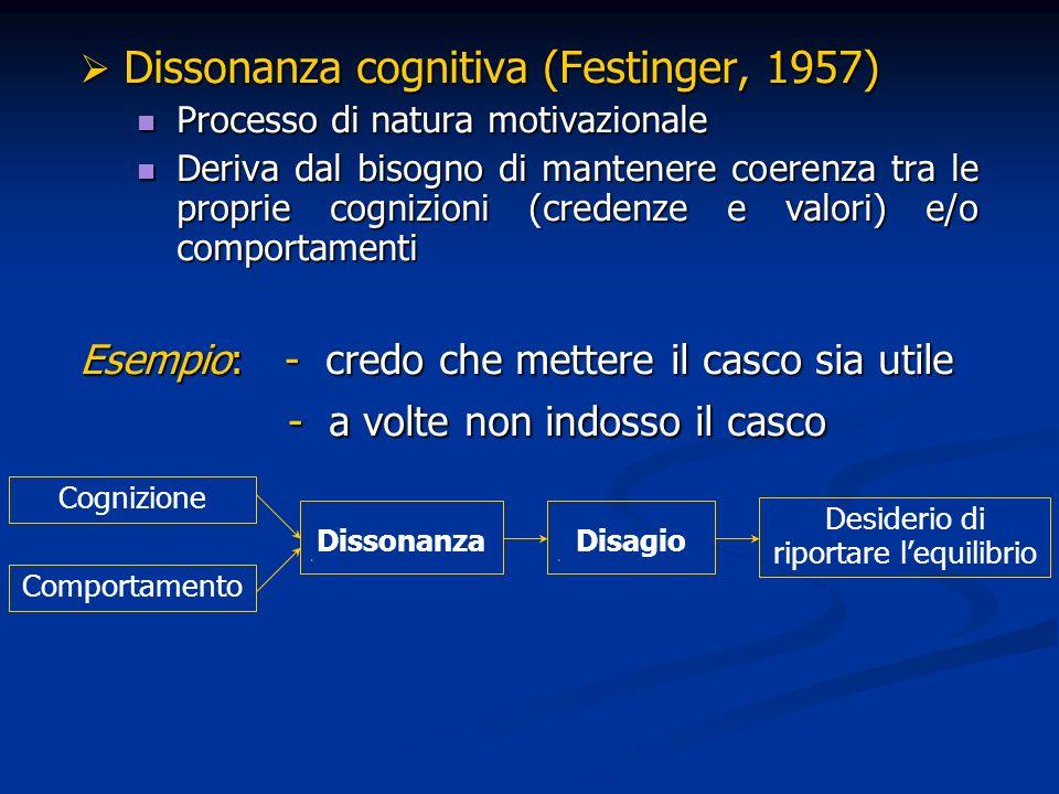 Dissonanza cognitiva (Festinger, 1957) Dissonanza cognitiva (Festinger, 1957) Processo di natura motivazionale Processo di natura motivazionale Deriva