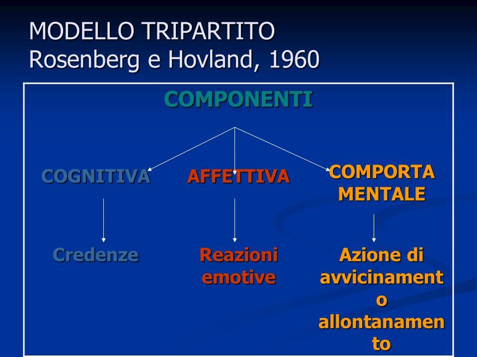Gli atteggiamenti sono un costrutto psicologico costituito da 3 componenti: Componente cognitiva: informazioni e credenze verso un oggetto Componente cognitiva: informazioni e credenze verso un oggetto Componente affettiva: reazione emotiva verso loggetto Componente affettiva: reazione emotiva verso loggetto Componente comportamentale: azioni di avvicinamento o allontanamento dalloggetto Componente comportamentale: azioni di avvicinamento o allontanamento dalloggettoCritiche: La ricerca ha studiato soprattutto la componente valutativa La ricerca ha studiato soprattutto la componente valutativa Modello tripartito