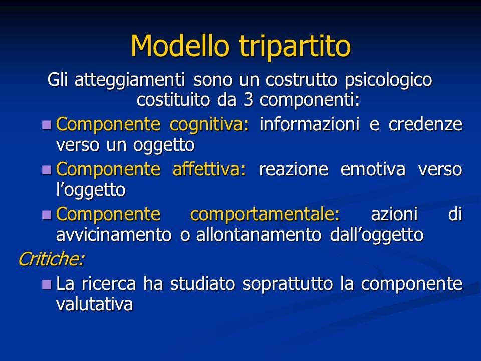 Social cognition (Fazio, 1986): Atteggiamento = struttura cognitiva costituita dallassociazione in memoria tra la rappresentazione delloggetto e la sua valutazione Atteggiamento = struttura cognitiva costituita dallassociazione in memoria tra la rappresentazione delloggetto e la sua valutazione Questa definizione non è in contrapposizione con il modello tripartito Questa definizione non è in contrapposizione con il modello tripartito
