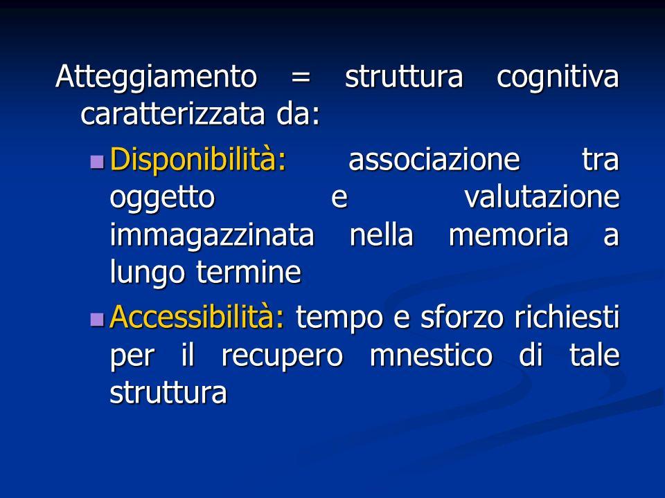Atteggiamento = struttura cognitiva caratterizzata da: Disponibilità: associazione tra oggetto e valutazione immagazzinata nella memoria a lungo termi