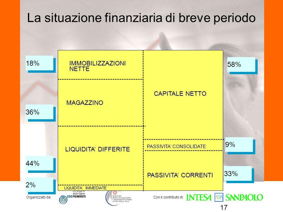 Organizzato da:Con il contributo di: La situazione finanziaria di breve periodo 17 IMMOBILIZZAZIONINETTE MAGAZZINO LIQUIDITA DIFFERITE LIQUIDITA IMMED