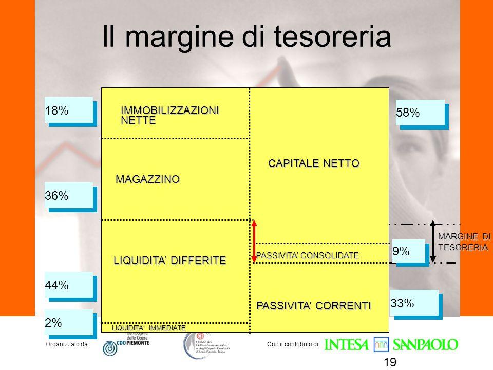 Organizzato da:Con il contributo di: Il margine di tesoreria 19 IMMOBILIZZAZIONINETTE MAGAZZINO LIQUIDITA DIFFERITE LIQUIDITA IMMEDIATE CAPITALE NETTO