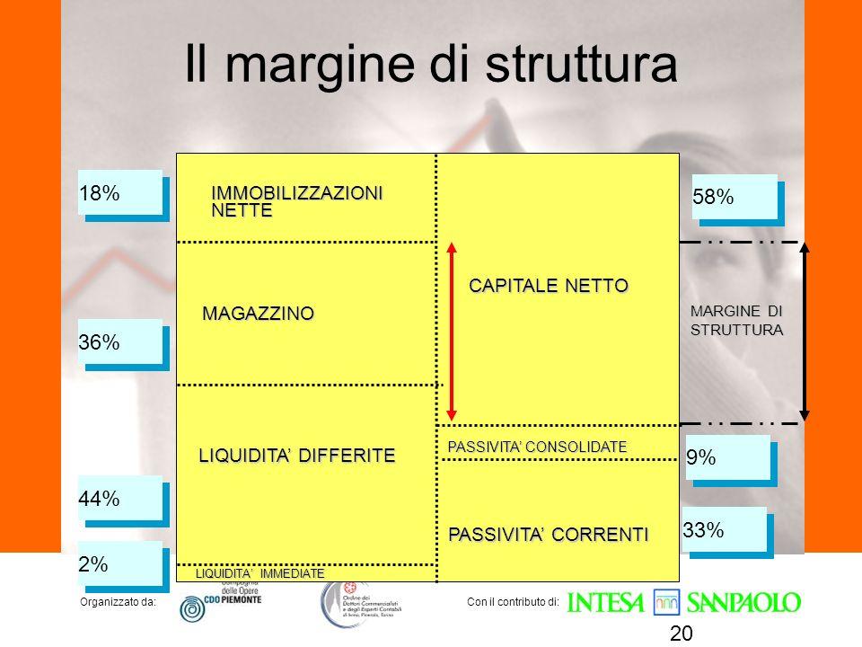 Organizzato da:Con il contributo di: Il margine di struttura 20 MARGINE DI STRUTTURA IMMOBILIZZAZIONINETTE MAGAZZINO LIQUIDITA DIFFERITE LIQUIDITA IMM