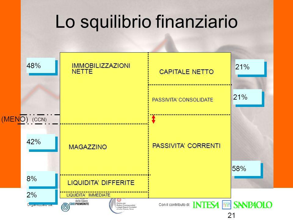 Organizzato da:Con il contributo di: Lo squilibrio finanziario 21 (CCN) IMMOBILIZZAZIONINETTE MAGAZZINO LIQUIDITA DIFFERITE LIQUIDITA IMMEDIATE CAPITA