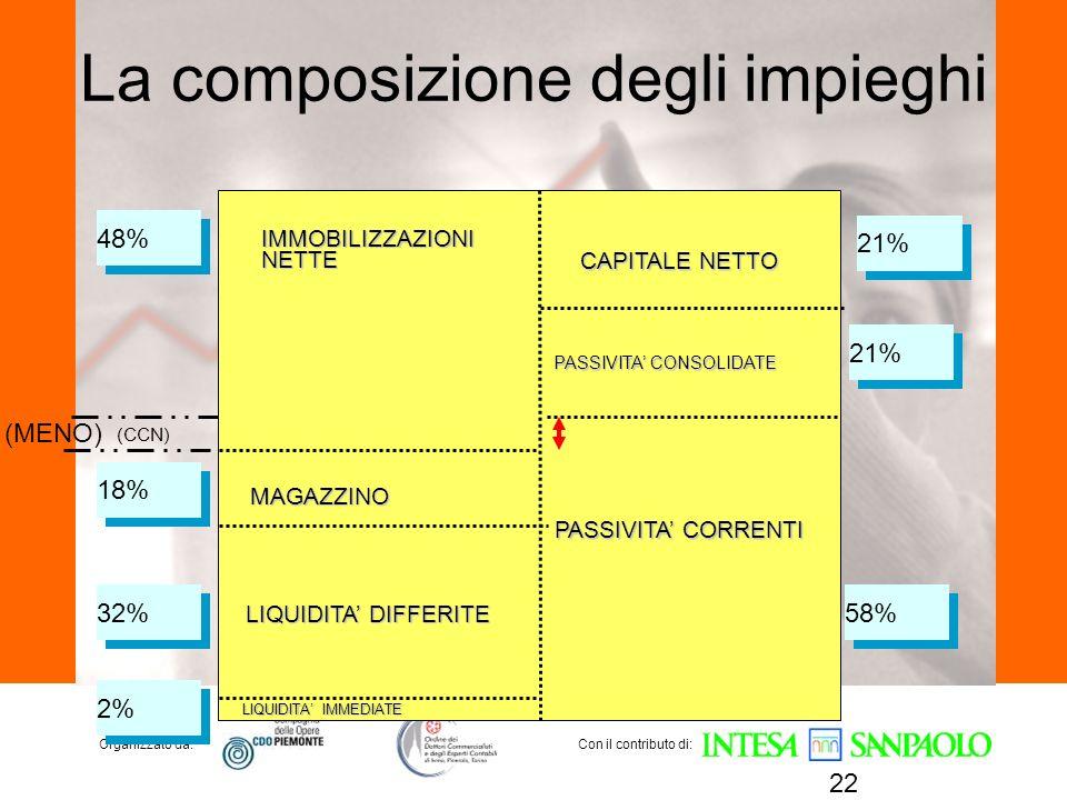 Organizzato da:Con il contributo di: La composizione degli impieghi 22 (CCN) IMMOBILIZZAZIONINETTE MAGAZZINO LIQUIDITA DIFFERITE LIQUIDITA IMMEDIATE C