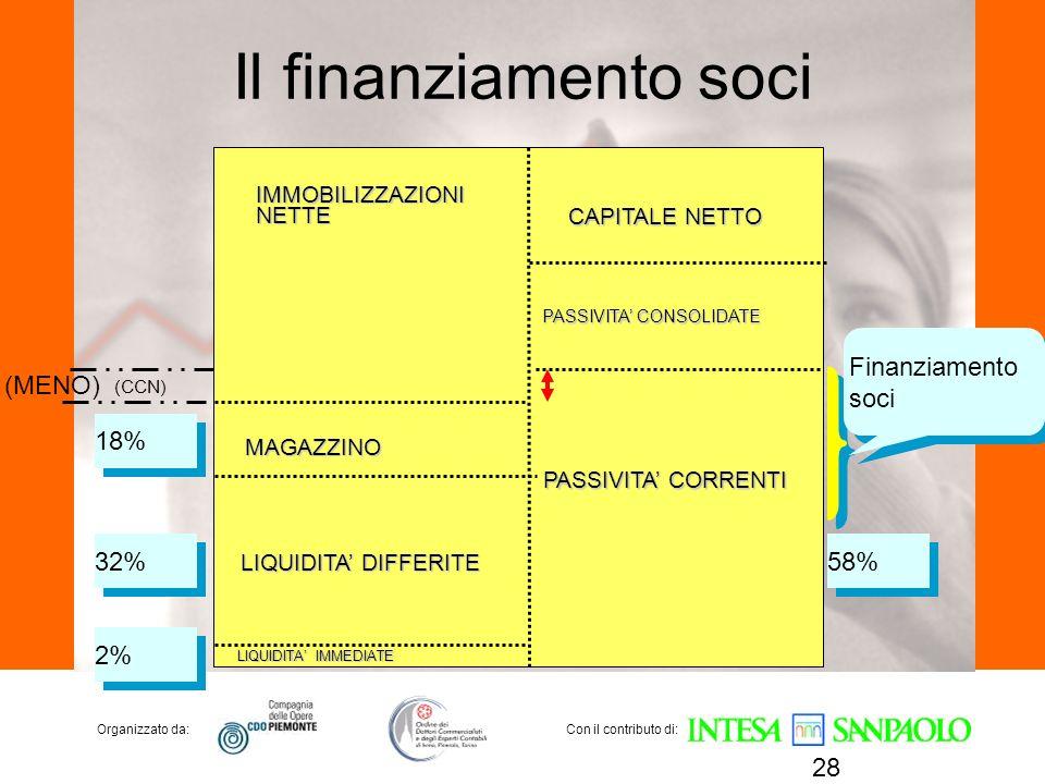 Organizzato da:Con il contributo di: Il finanziamento soci 28 (CCN) IMMOBILIZZAZIONINETTE MAGAZZINO LIQUIDITA DIFFERITE LIQUIDITA IMMEDIATE CAPITALE N