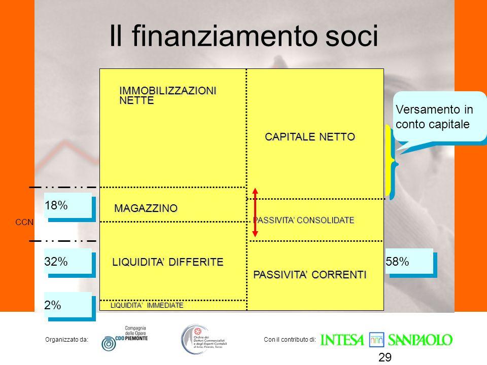Organizzato da:Con il contributo di: Il finanziamento soci 29 CCN IMMOBILIZZAZIONINETTE MAGAZZINO LIQUIDITA DIFFERITE LIQUIDITA IMMEDIATE CAPITALE NET