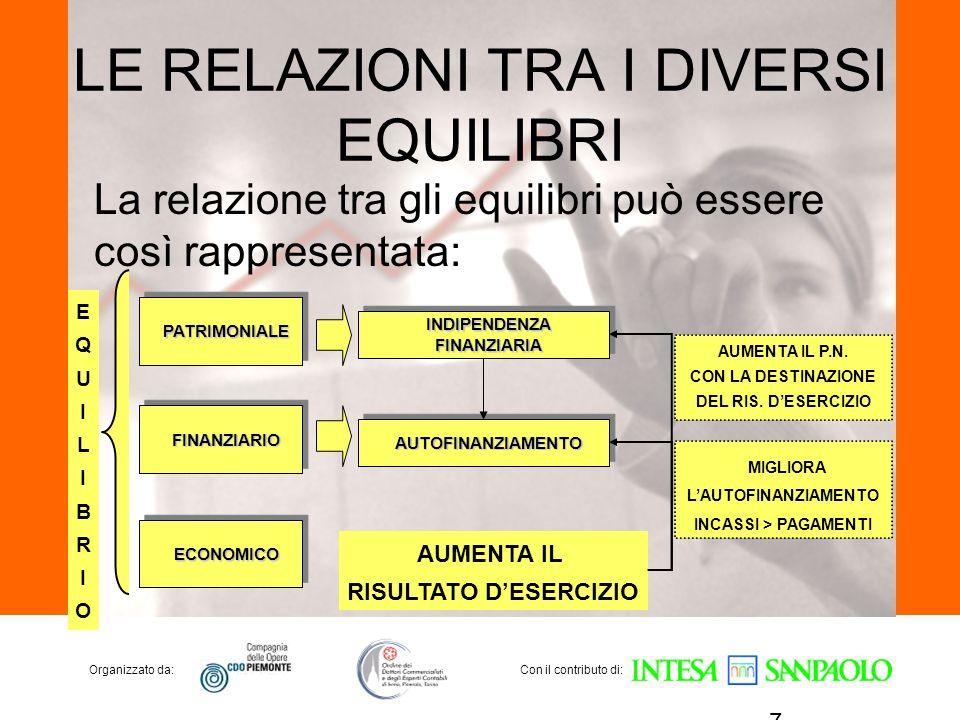 Organizzato da:Con il contributo di: LE RELAZIONI TRA I DIVERSI EQUILIBRI La relazione tra gli equilibri può essere così rappresentata: 7 PATRIMONIALE