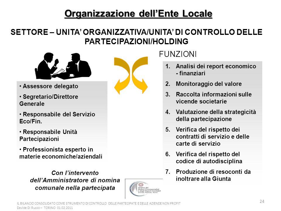 24 Organizzazione dellEnte Locale SETTORE – UNITA ORGANIZZATIVA/UNITA DI CONTROLLO DELLE PARTECIPAZIONI/HOLDING Assessore delegato Segretario/Direttor