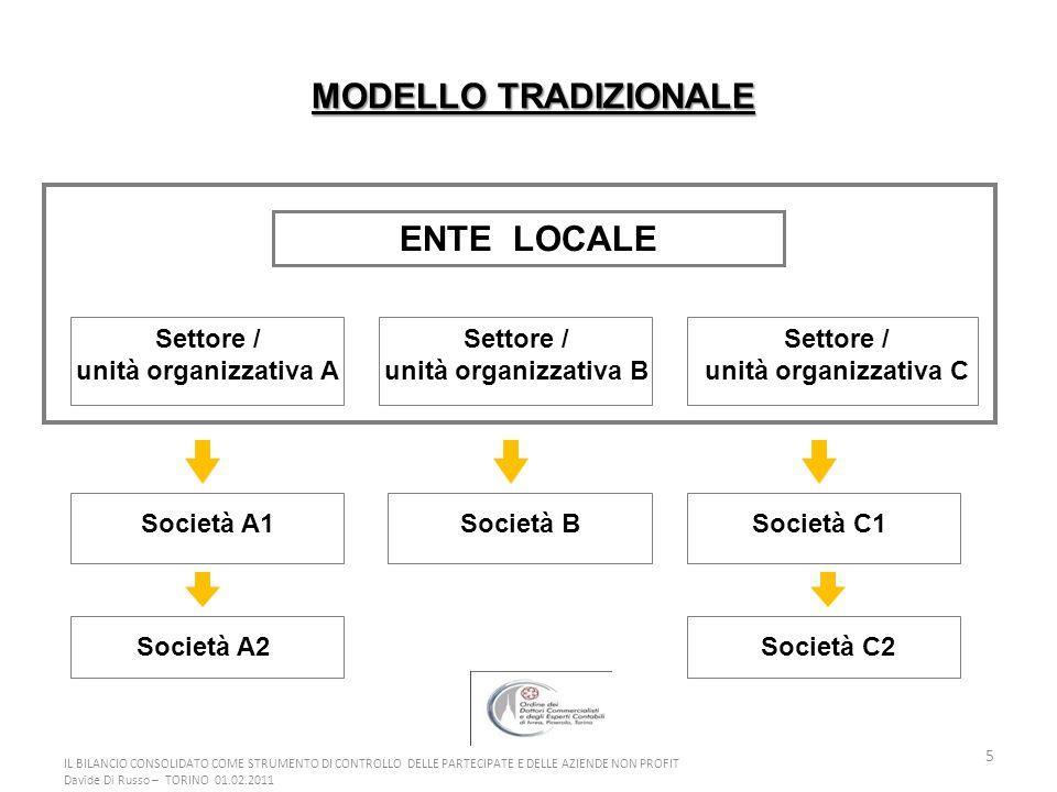 5 MODELLO TRADIZIONALE ENTE LOCALE Settore / unità organizzativa B Settore / unità organizzativa C Settore / unità organizzativa A Società A1 Società