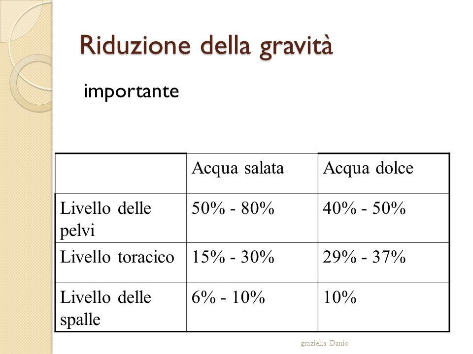 Riduzione della gravità importante graziella Danio Acqua salataAcqua dolce Livello delle pelvi 50% - 80%40% - 50% Livello toracico15% - 30%29% - 37% L