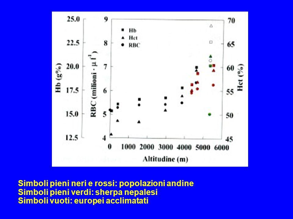 Simboli pieni neri e rossi: popolazioni andine Simboli pieni verdi: sherpa nepalesi Simboli vuoti: europei acclimatati