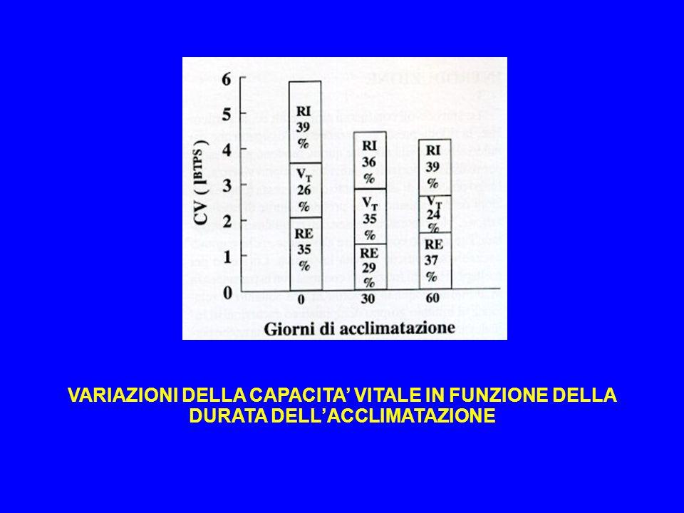 VARIAZIONI DELLA CAPACITA VITALE IN FUNZIONE DELLA DURATA DELLACCLIMATAZIONE