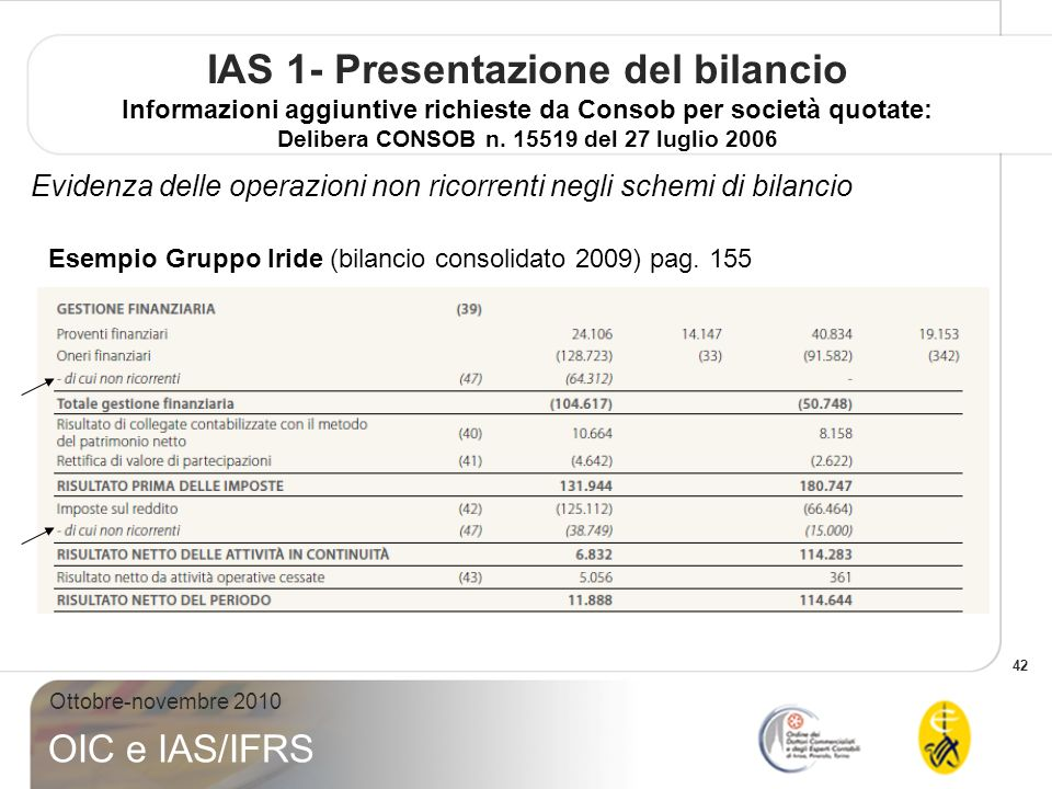 42 Ottobre-novembre 2010 OIC e IAS/IFRS IAS 1- Presentazione del bilancio Informazioni aggiuntive richieste da Consob per società quotate: Delibera CONSOB n.