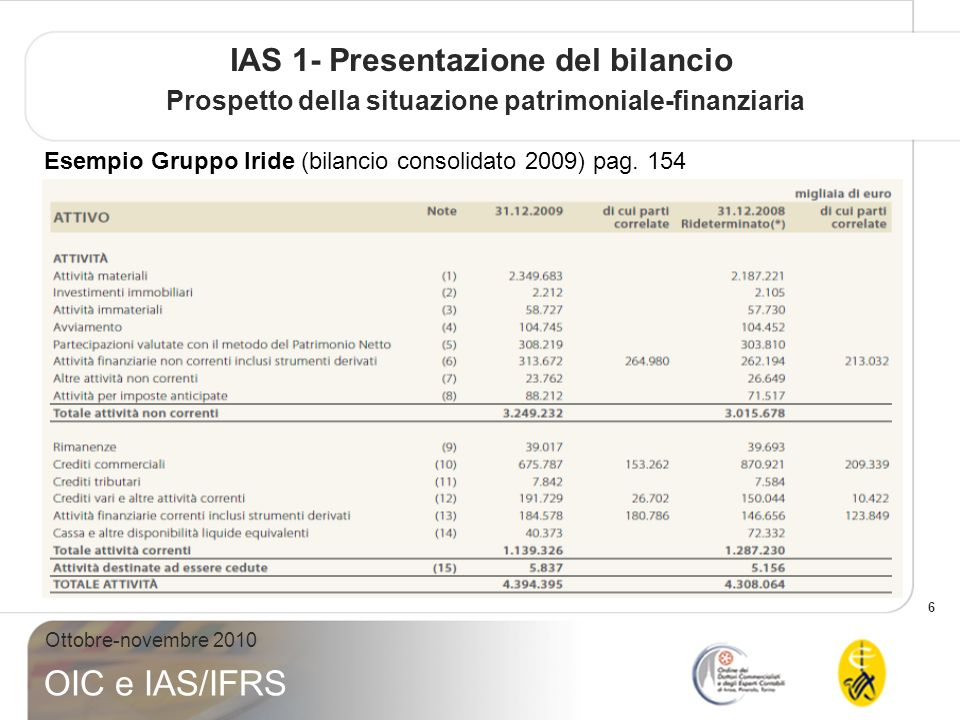 6 Ottobre-novembre 2010 OIC e IAS/IFRS IAS 1- Presentazione del bilancio Prospetto della situazione patrimoniale-finanziaria Esempio Gruppo Iride (bilancio consolidato 2009) pag.