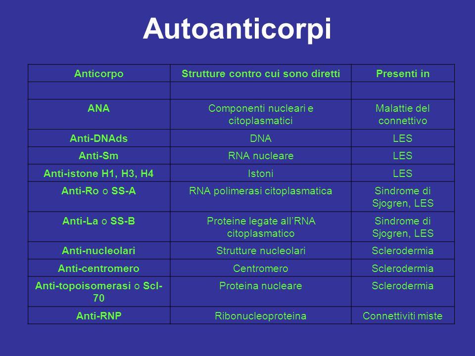 Autoanticorpi AnticorpoStrutture contro cui sono direttiPresenti in ANAComponenti nucleari e citoplasmatici Malattie del connettivo Anti-DNAdsDNALES A