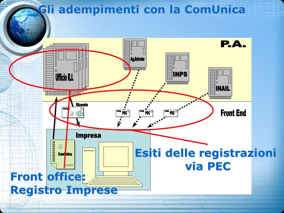 Gli adempimenti con la ComUnica Esiti delle registrazioni via PEC Front office: Registro Imprese