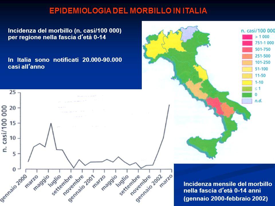 EPIDEMIOLOGIA DEL MORBILLO IN ITALIA Incidenza del morbillo (n. casi/100 000) per regione nella fascia detà 0-14 In Italia sono notificati 20.000-90.0
