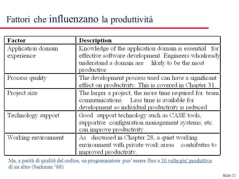 Slide 15 Fattori che influenzano la produttività Ma, a parità di qualità del codice, un programmatore puo essere fino a 10 volte piu produttivo di un altro (Sackman 68)