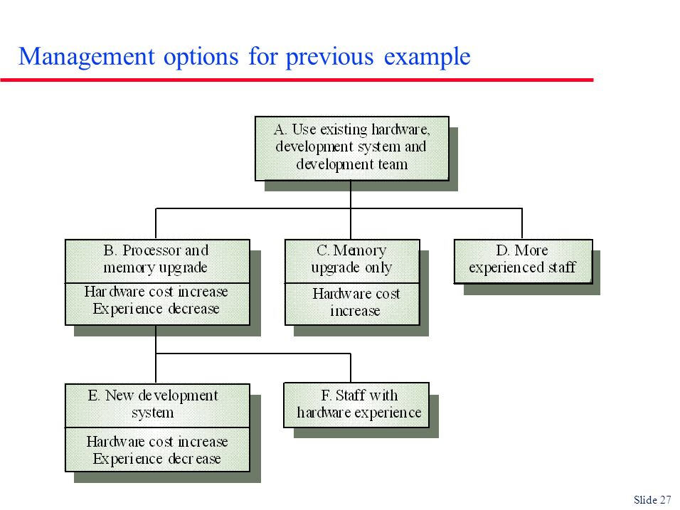 Slide 27 Management options for previous example