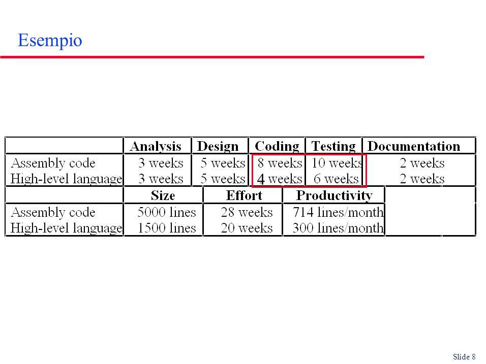 Slide 9 Valori tipici di produttività in LOC u Real-time embedded systems: 40-160 LOC/P-month (mese-programmatore) u Systems programs: 150-400 LOC/P-month u Commercial applications: 200-800 LOC/P-month u In Extreme Programming (continua evoluzione del codice) LOC è poco significativa [Beck2000]