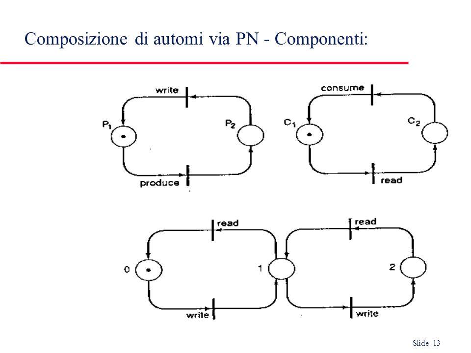 Slide 13 Composizione di automi via PN - Componenti: