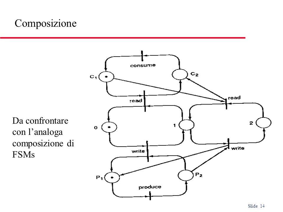 Slide 14 Composizione Da confrontare con lanaloga composizione di FSMs