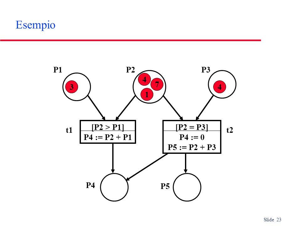Slide 23 Esempio 4 1 7 3 4 P1P2P3 t1t2 P4 P5 [P2 > P1] P4 := P2 + P1 [P2 = P3] P4 := 0 P5 := P2 + P3