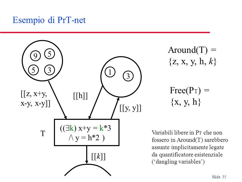Slide 35 Esempio di PrT-net (( k) x+y = k*3 /\ y = h*2 ) T [[z, x+y, x-y, x-y]] [[h]] [[y, y]] [[k]] 9 53 5 3 1 Free(P T ) = {x, y, h} Around(T) = {z,