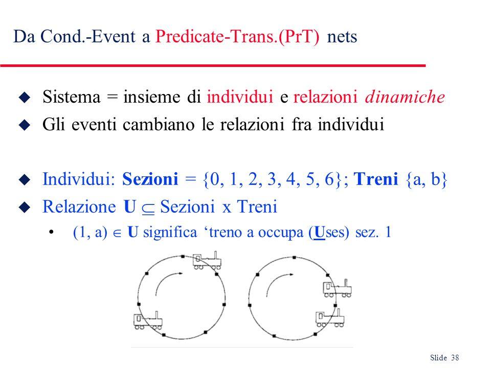 Slide 38 Da Cond.-Event a Predicate-Trans.(PrT) nets u Sistema = insieme di individui e relazioni dinamiche u Gli eventi cambiano le relazioni fra ind