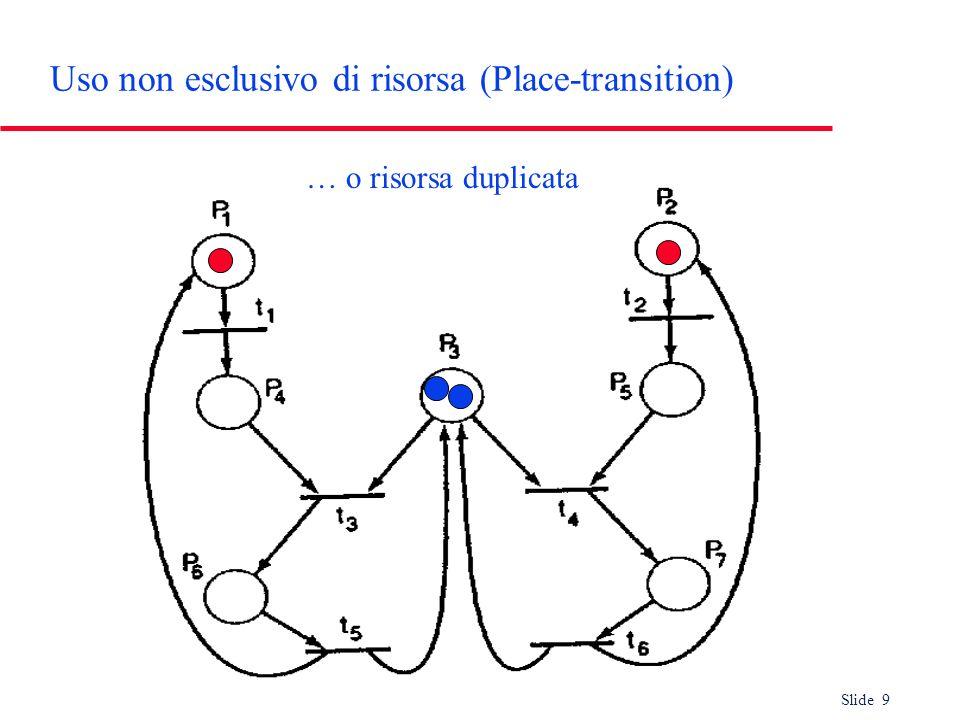 Slide 9 Uso non esclusivo di risorsa (Place-transition) … o risorsa duplicata