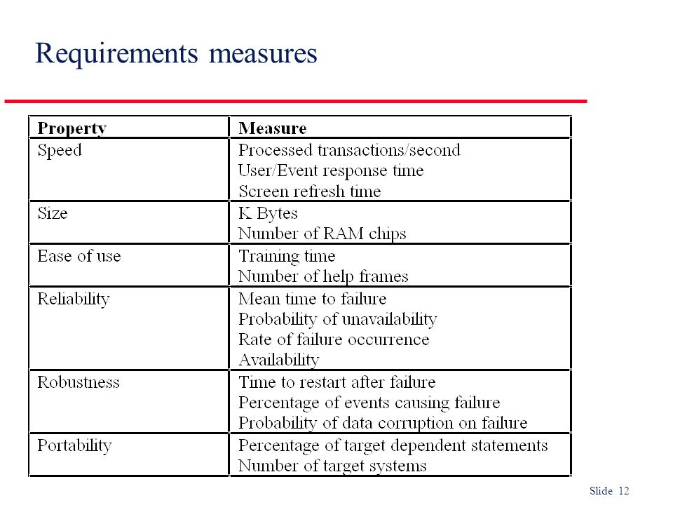 Slide 12 Requirements measures