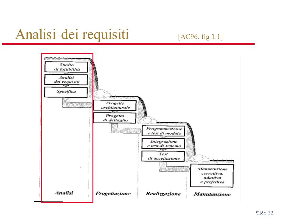 Slide 32 Analisi dei requisiti [AC96, fig 1.1]