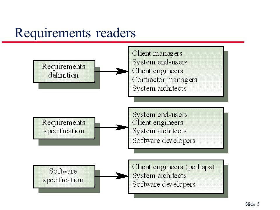 Slide 5 Requirements readers