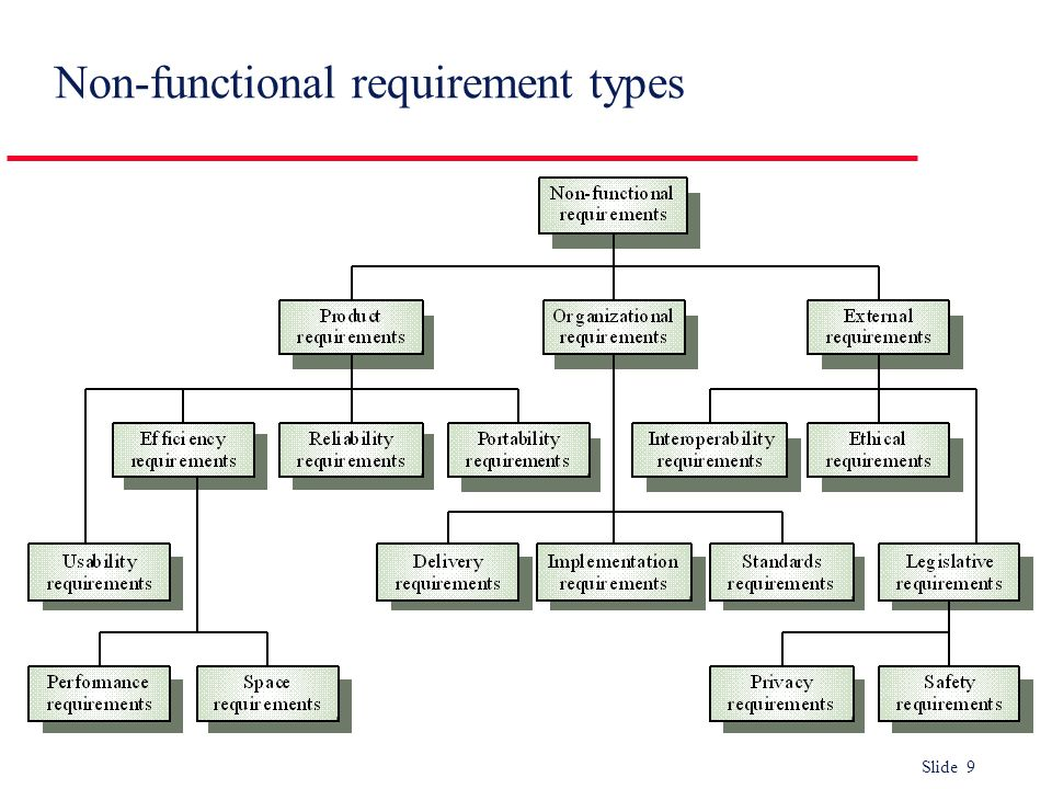 Slide 9 Non-functional requirement types