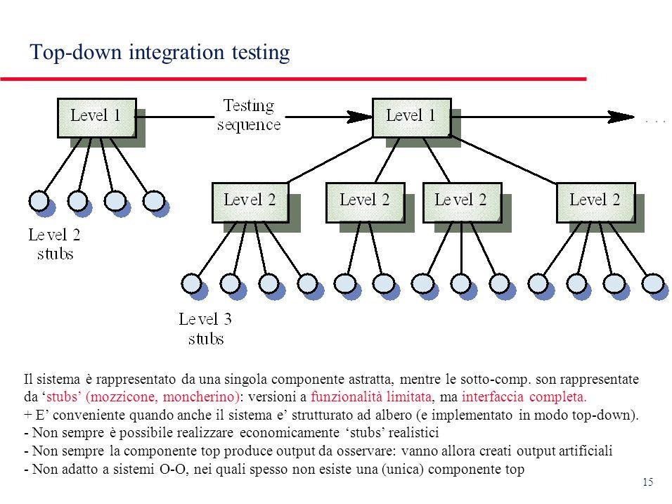 15 Top-down integration testing Il sistema è rappresentato da una singola componente astratta, mentre le sotto-comp.