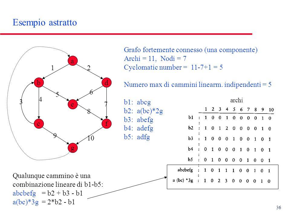 36 Esempio astratto a fc e db g Grafo fortemente connesso (una componente) Archi = 11, Nodi = 7 Cyclomatic number = 11-7+1 = 5 Numero max di cammini linearm.