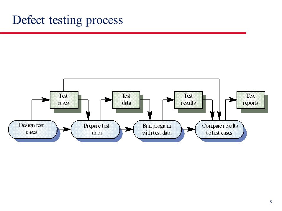 29 u The program is visible: derive of test cases and input partitions from program structure.