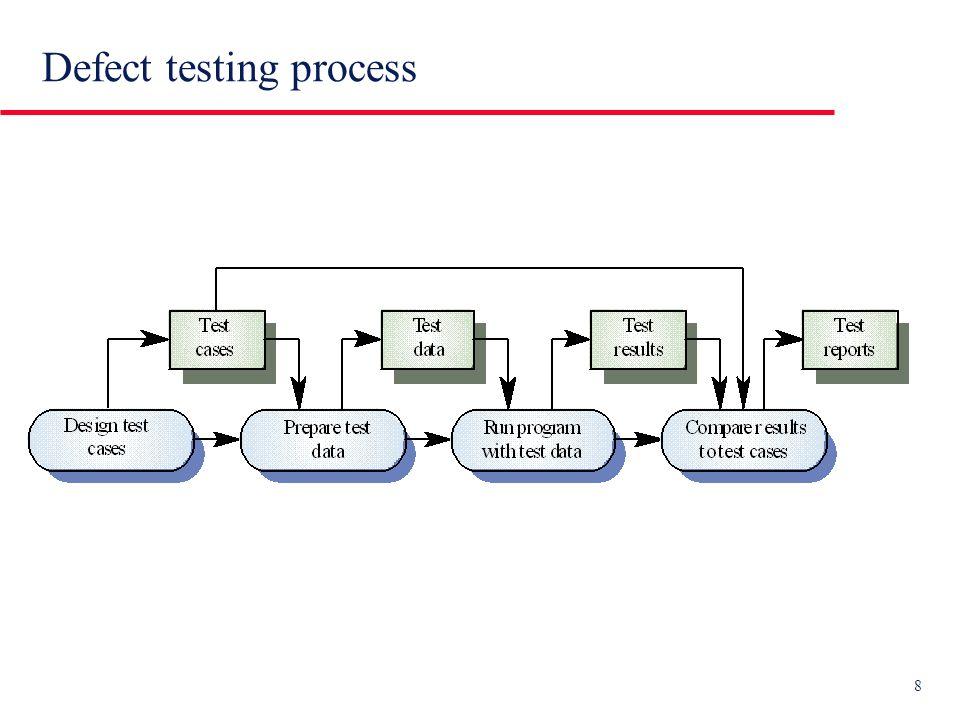 9 Defect testing e debugging u Defect testing I test sono concepiti in modo da rivelare lesistenza di errori (software faults) in unit, module, subsystem, system Per contrasto, acceptance (validation) testing mira a esibire il lassenza di errori a fronte dei soli acceptance test cases concordati con il Cliente...