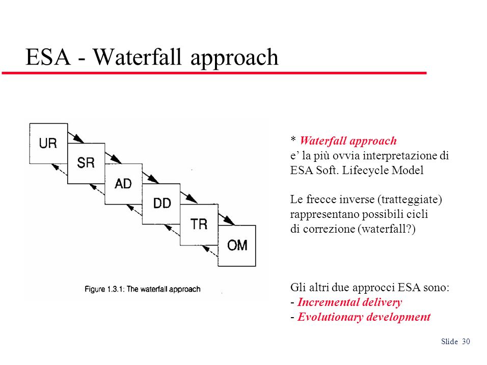 Slide 30 ESA - Waterfall approach * Waterfall approach e la più ovvia interpretazione di ESA Soft. Lifecycle Model Le frecce inverse (tratteggiate) ra