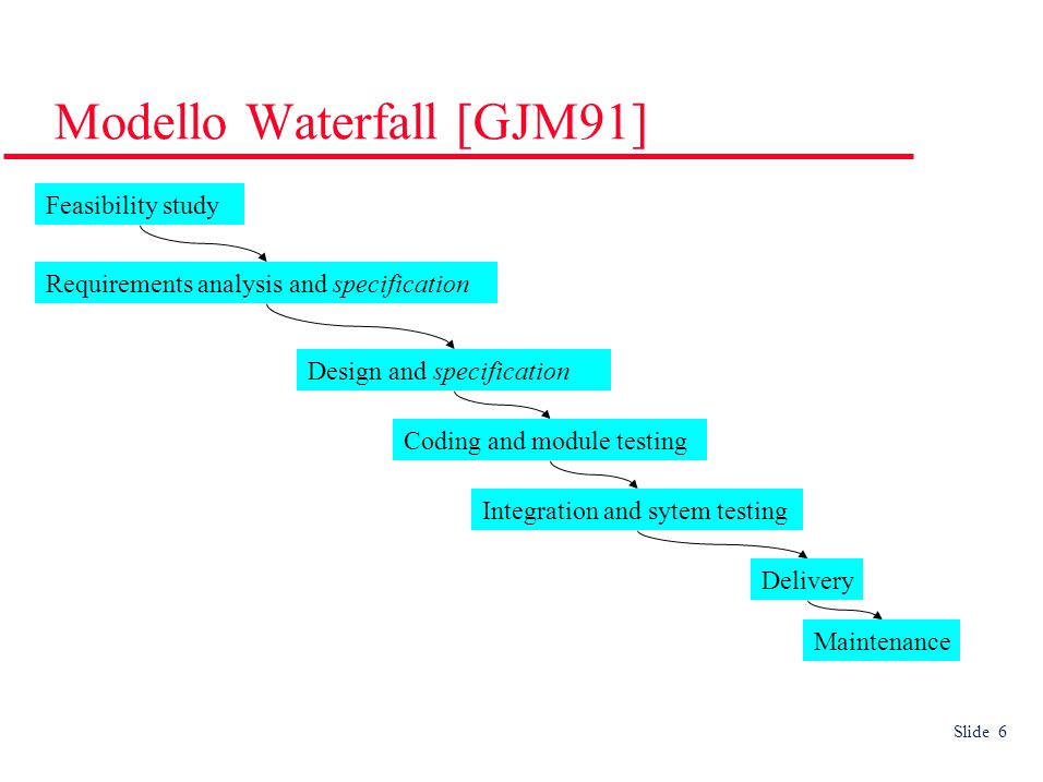 Slide 6 Modello Waterfall [GJM91] Requirements analysis and specification Design and specification Coding and module testing Integration and sytem testing Delivery Feasibility study Maintenance