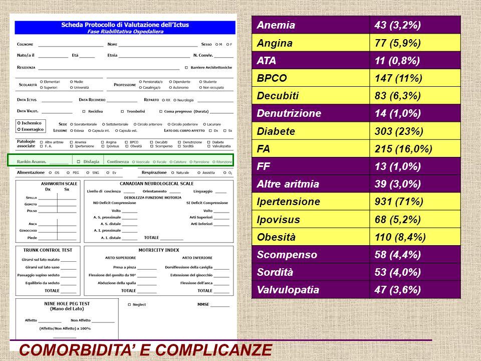COMORBIDITA E COMPLICANZE Anemia43 (3,2%) Angina77 (5,9%) ATA11 (0,8%) BPCO147 (11%) Decubiti83 (6,3%) Denutrizione14 (1,0%) Diabete303 (23%) FA215 (16,0%) FF13 (1,0%) Altre aritmia39 (3,0%) Ipertensione931 (71%) Ipovisus68 (5,2%) Obesità110 (8,4%) Scompenso58 (4,4%) Sordità53 (4,0%) Valvulopatia47 (3,6%)