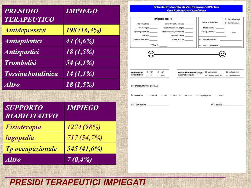 PRESIDIO TERAPEUTICO IMPIEGO Antidepressivi198 (16,3%) Antiepilettici44 (3,6%) Antispastici18 (1,5%) Trombolisi54 (4,1%) Tossina botulinica14 (1,1%) Altro18 (1,5%) SUPPORTO RIABILITATIVO IMPIEGO Fisioterapia1274 (98%) logopedia717 (54,7%) Tp occupazionale545 (41,6%) Altro7 (0,4%) PRESIDI TERAPEUTICI IMPIEGATI
