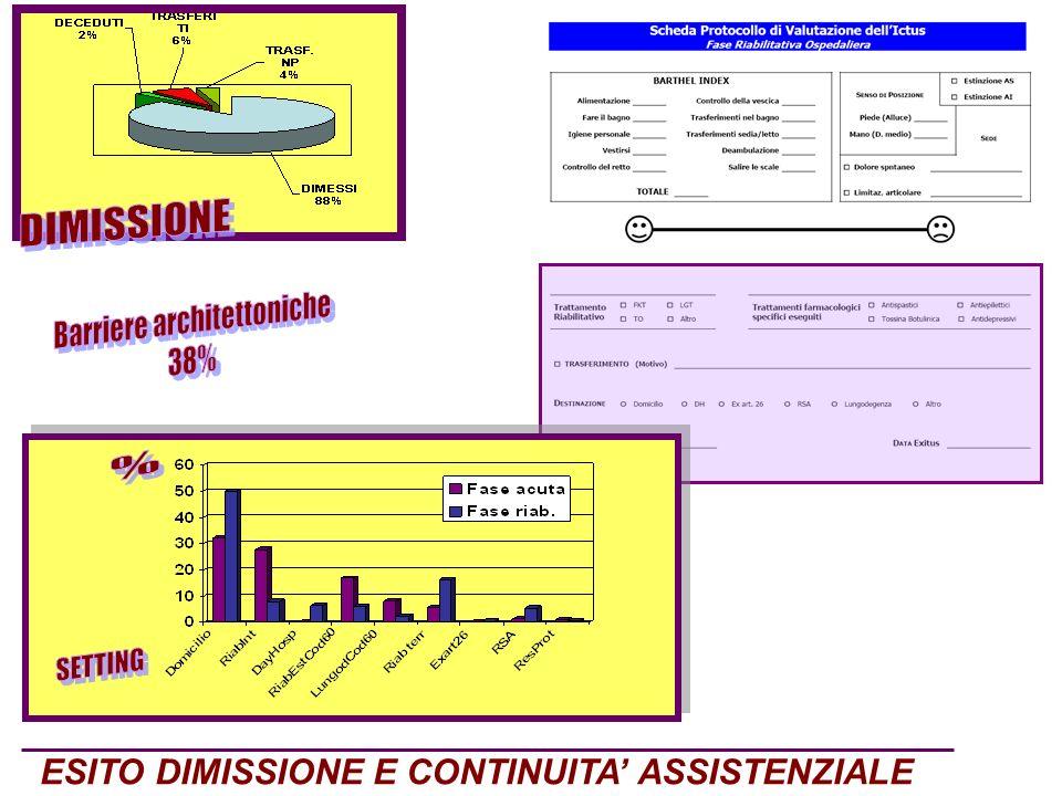ESITO DIMISSIONE E CONTINUITA ASSISTENZIALE