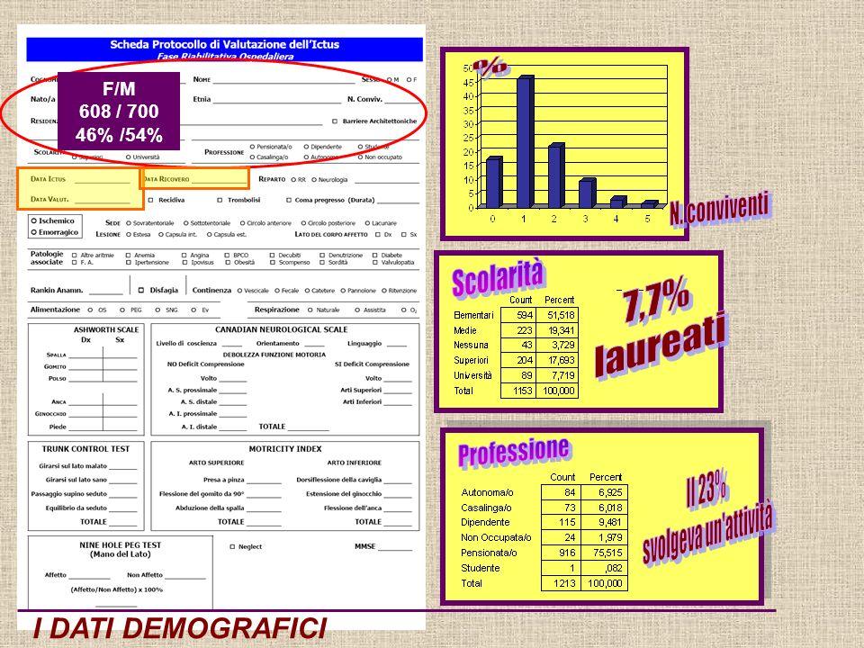 I DATI DEMOGRAFICI F/M 608 / 700 46% /54%