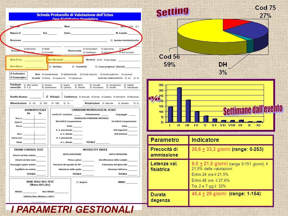 I PARAMETRI GESTIONALI ParametroIndicatore Precocità di ammissione 25,6 + 33,3 giorni (range: 0-253) Latenza val.