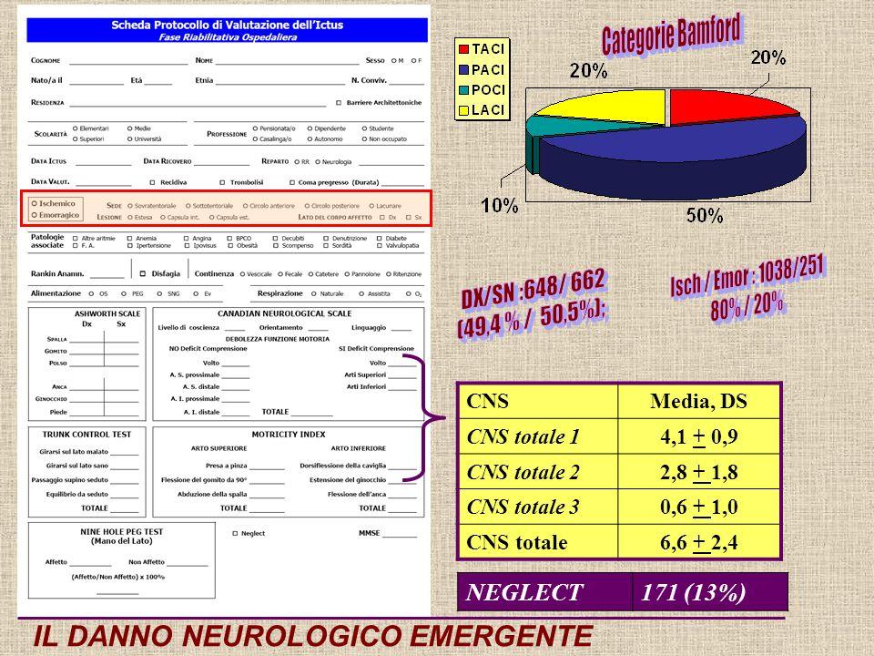 CNSMedia, DS CNS totale 14,1 + 0,9 CNS totale 22,8 + 1,8 CNS totale 30,6 + 1,0 CNS totale6,6 + 2,4 IL DANNO NEUROLOGICO EMERGENTE NEGLECT171 (13%)