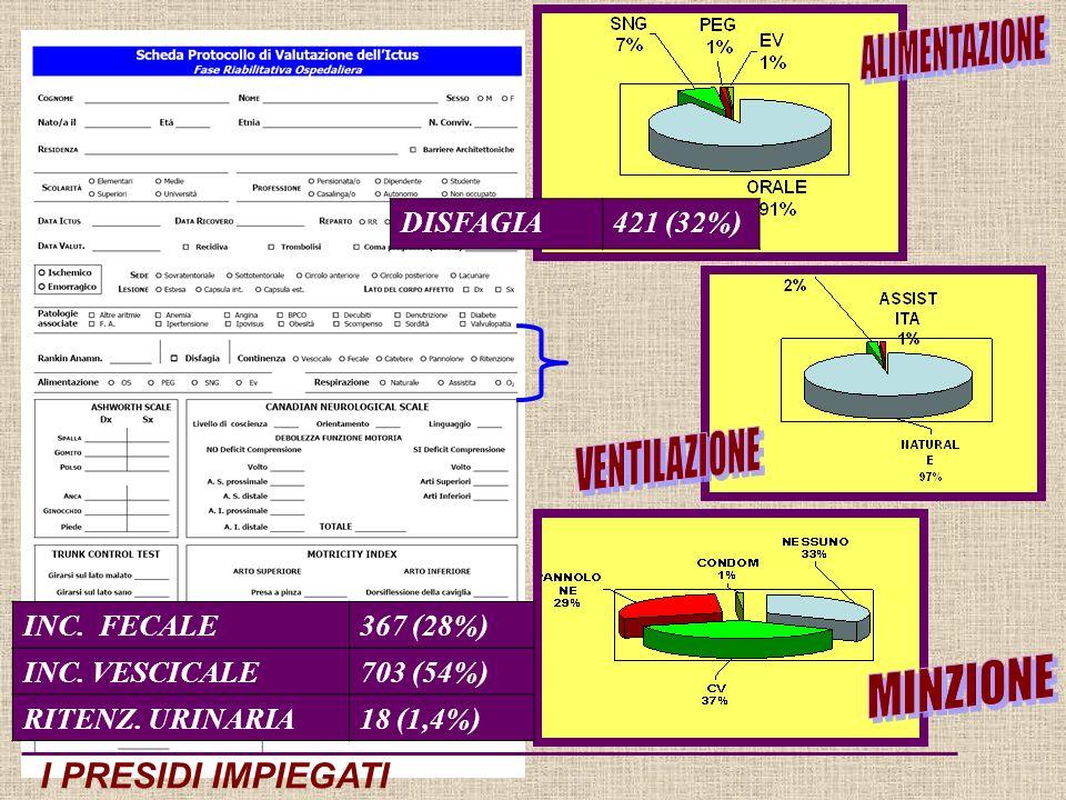 I PRESIDI IMPIEGATI INC. FECALE367 (28%) INC. VESCICALE703 (54%) RITENZ.