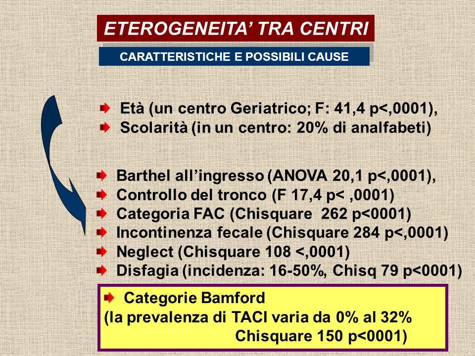 CARATTERISTICHE E POSSIBILI CAUSE ETEROGENEITA TRA CENTRI Barthel allingresso (ANOVA 20,1 p<,0001), Controllo del tronco (F 17,4 p<,0001) Categoria FAC (Chisquare 262 p<0001) Incontinenza fecale (Chisquare 284 p<,0001) Neglect (Chisquare 108 <,0001) Disfagia (incidenza: 16-50%, Chisq 79 p<0001) Età (un centro Geriatrico; F: 41,4 p<,0001), Scolarità (in un centro: 20% di analfabeti) Categorie Bamford (la prevalenza di TACI varia da 0% al 32% Chisquare 150 p<0001)